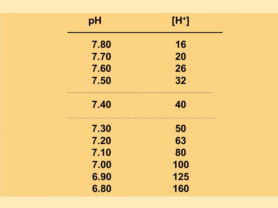 pH [H+] 7.80 16. 7.70 20. 7.60 26. 7.50 32. 7.40 40. 7.30 50. 7.20 63. 7.10 80.